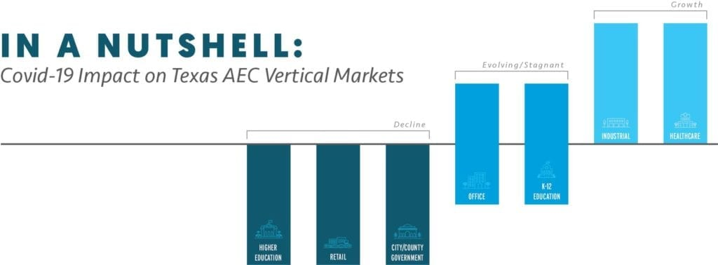 Covid Impact on Vertical Market Graph